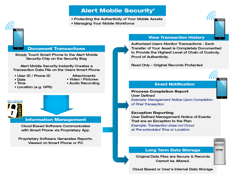 Alert Mobile Security